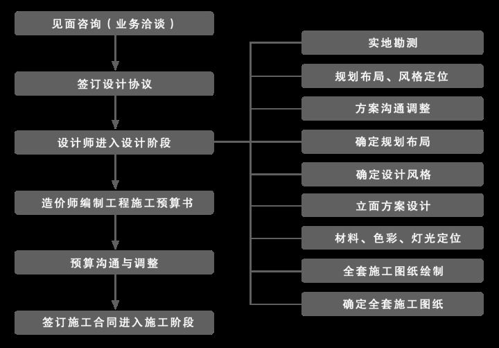 中国的室内设计近20年来得到了迅速的发展,同时也看到中国室内设计令人担心的局面。中国室内设计的特点在哪里?优势在哪里?精品在哪里?未来的发展道路是什么?这不得不引起我们的反思和展望。  一些客户重金打造办公环境力求制造一种豪华的氛围,以为这才能体现所谓装修档次。这种指导思想不仅浪费财力,而且使室内环境给人一种繁杂庸俗的印象,很容易让人产生暴发户的感觉,只给人腹中空空的感觉。与之相反的是另一种能省则省的客户,用最便宜的材质,最简单的装修来节约成本。选择装修公司时以不看过程,只看价格的心态来估量,最后导致问